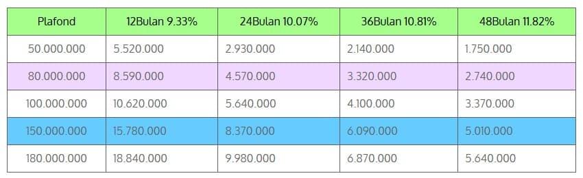 Tabel Angsuran Dana Tunai BPKB Mobil Bandung