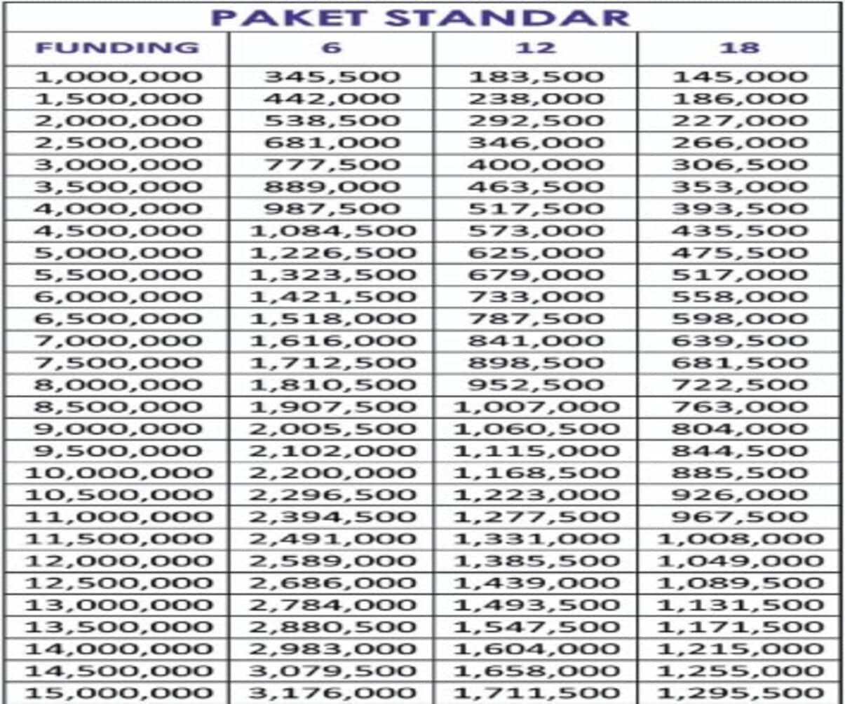 Tabel Angsuran BPKB Motor Bandung